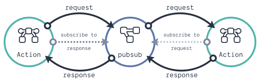 Using a PubSub