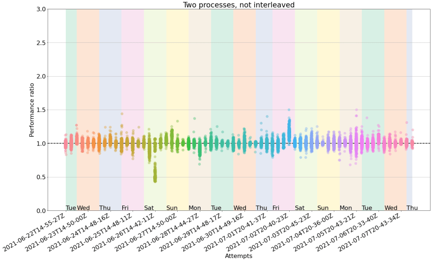 Reliability of benchmarks in GitHub Actions, no interleaving. With no interleaving, the vertical spread is more evident, with several clouds spreading beyond the desired interval. One particular outlier happened on the first Saturday, with half the cloud below 0.75. This 2D plot shows a 16-day timeseries in the X axis. Each data point in the X axis corresponds to a cloud of 75 measurements (one per benchmark test). The y-axis spread of each cloud corresponds to the performance ratio. Ideal measurements would have a performance ratio of 1.0, since both runs returned the exact same performance. In practice this does not happen.
