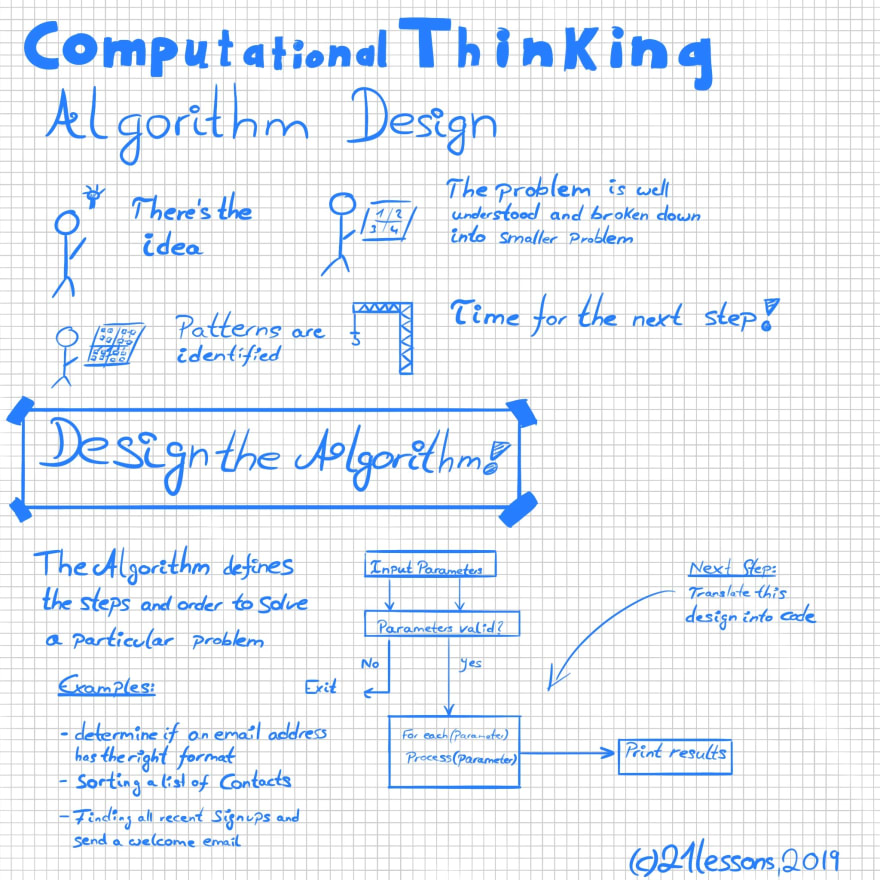 Sketchnote Algorithm Design