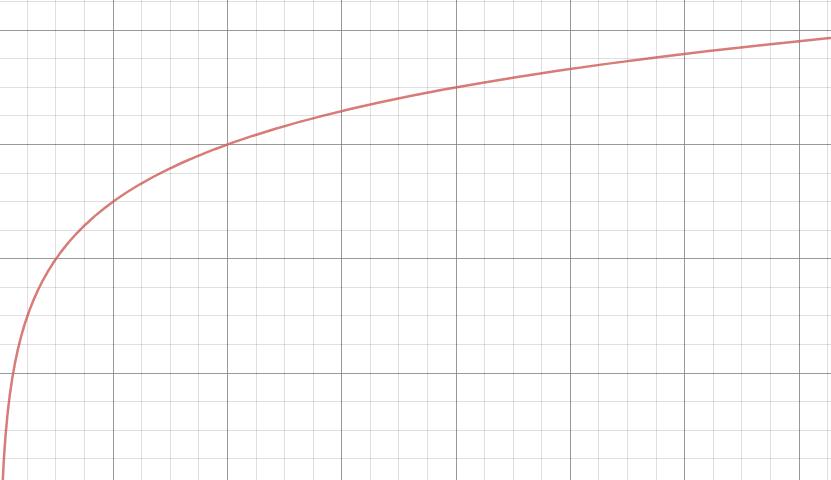 Log(x)+4
