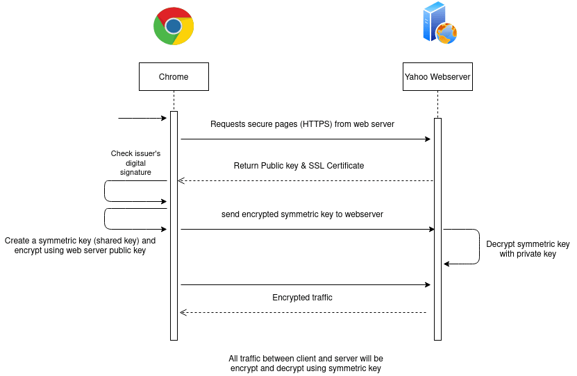 How SSL certificate works? sequence diagram