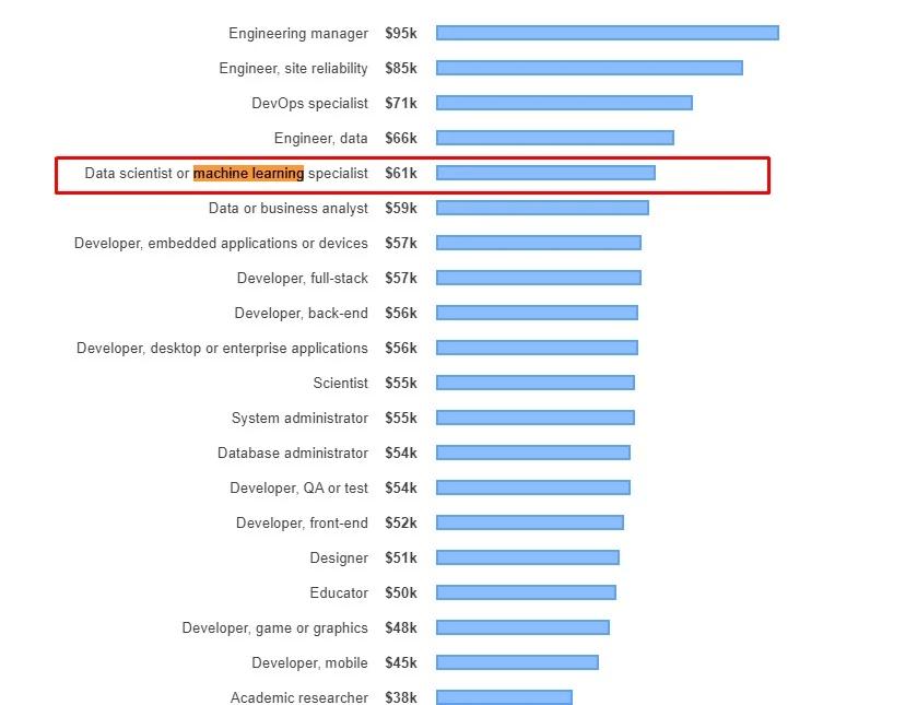 Salarios de los puestos de trabajo entre las personas que han votado dentro de la encuesta de stackoverflow de 2019