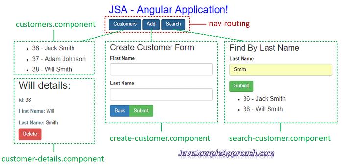 angular-4-spring-jpa-postgresql-angular-architecture