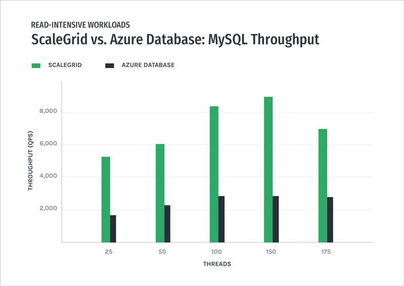 MySQL - ScaleGrid vs Azure Databases – Read-Intensive Throughput Performance Graph
