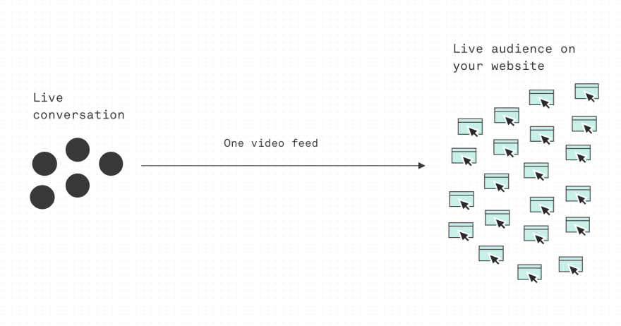 online conference diagram