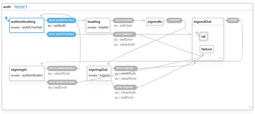 XState visualizer Firebase authentication machine