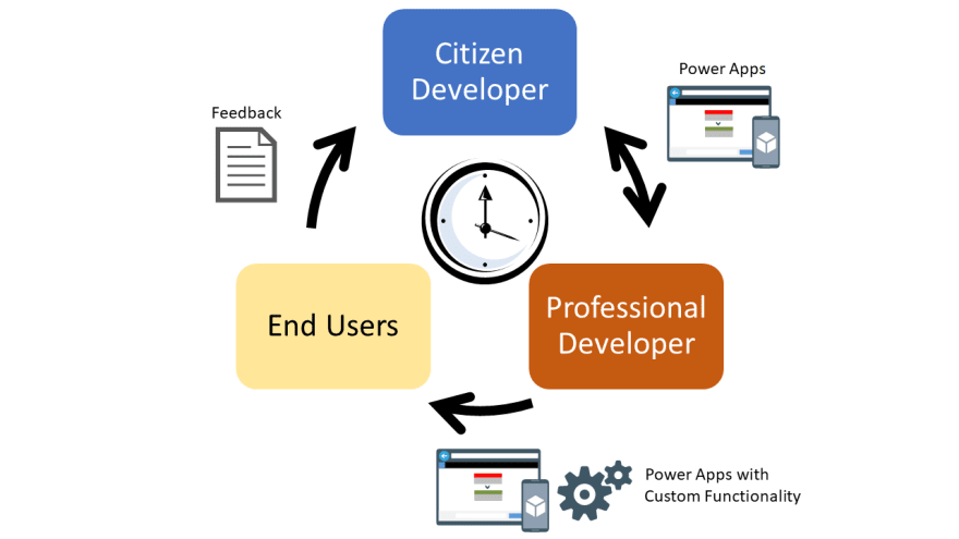 The images shows how fusion developers and pro developers can work together in an app dev process