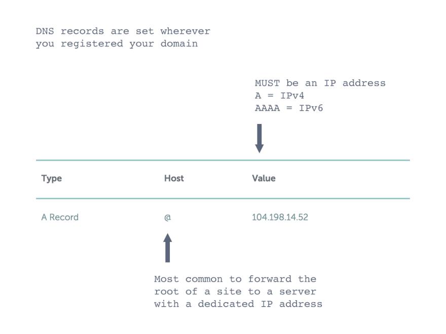 DNS A records