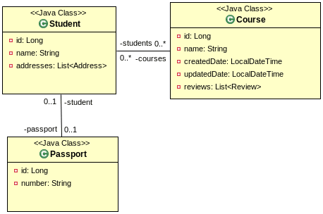 Object Model- UML