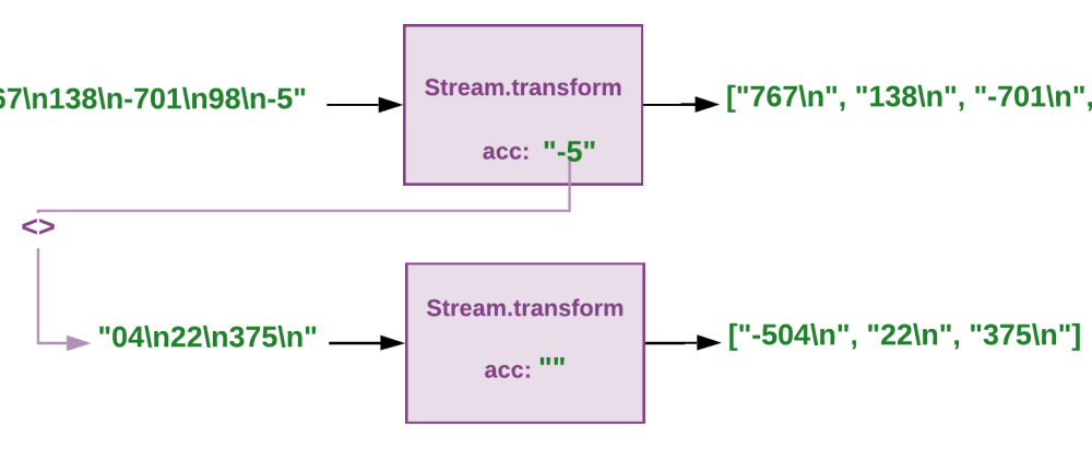 Cover image for Elixir Stream and large HTTP  responses: processing text