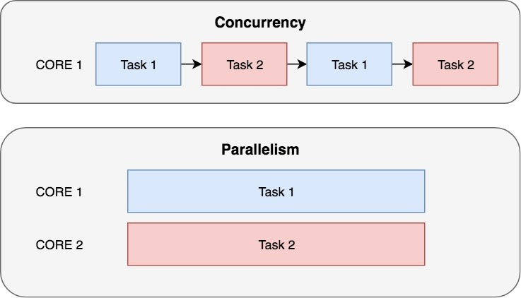 concurrency-parallelism