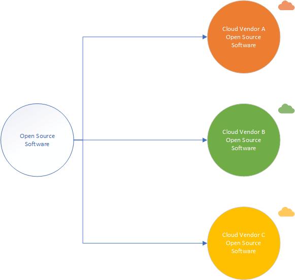 Open Source Flavors on Different Cloud Vendors