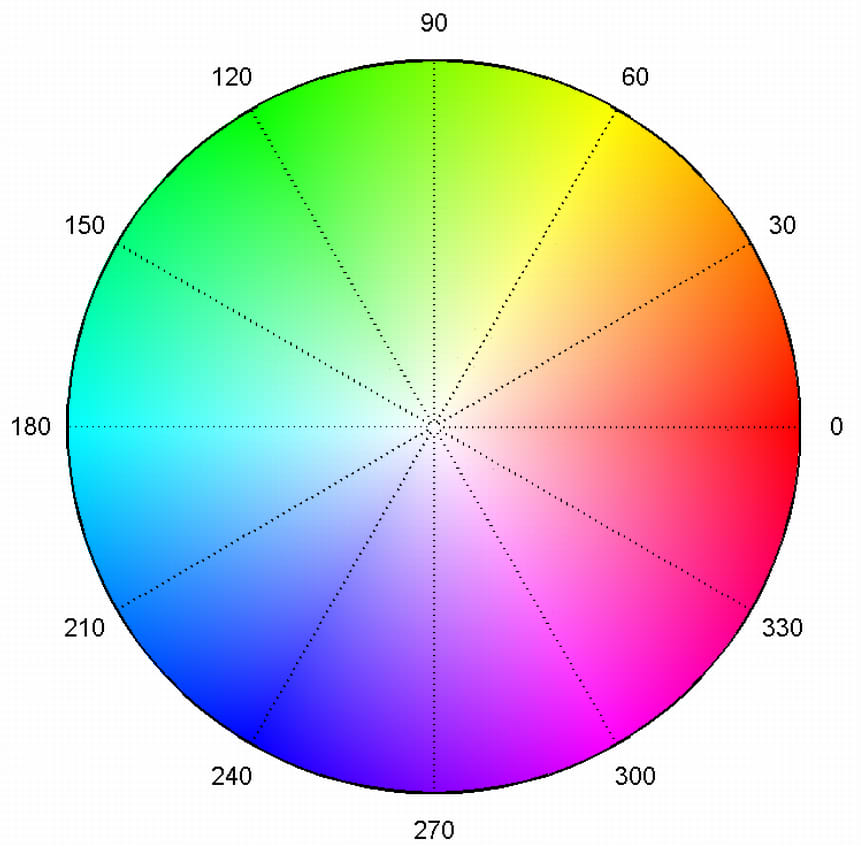 Colour wheel showing hues radially in a circular fashion