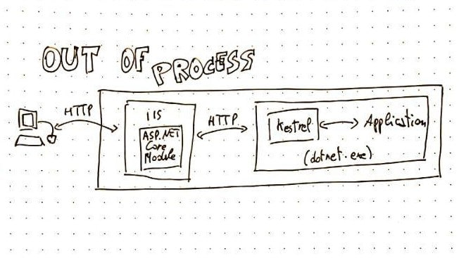 Out-of-process hosting model