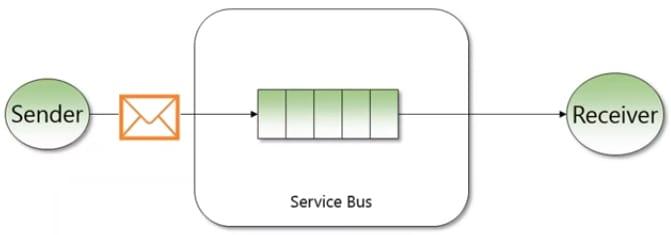 service bus Queue
