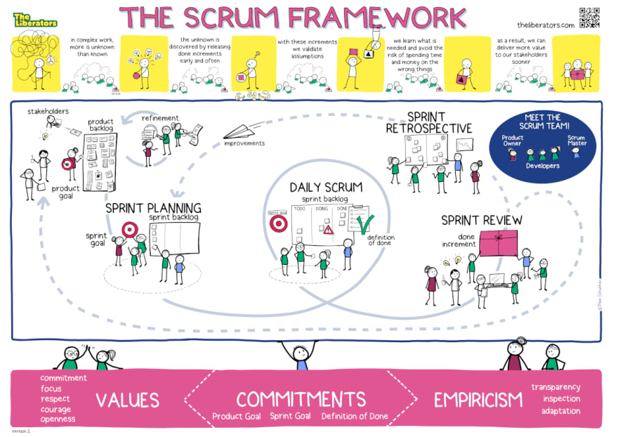 Scrum poster