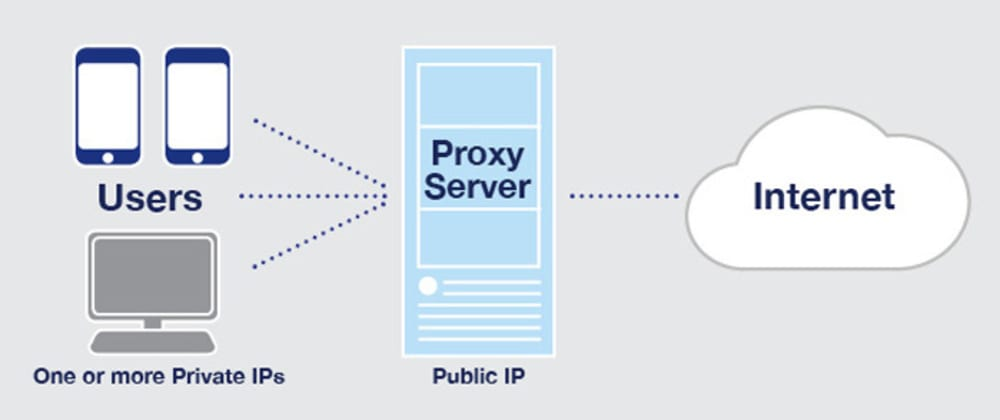 Cover image for How to set up a proxy server in Kali Linux