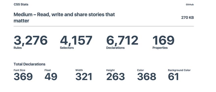 CSS stats from the Medium.com website