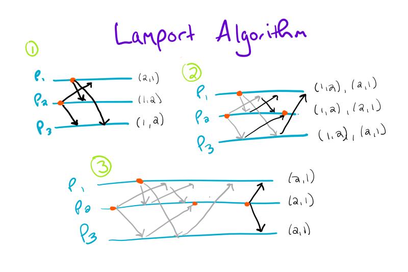 Lamport Algorithm