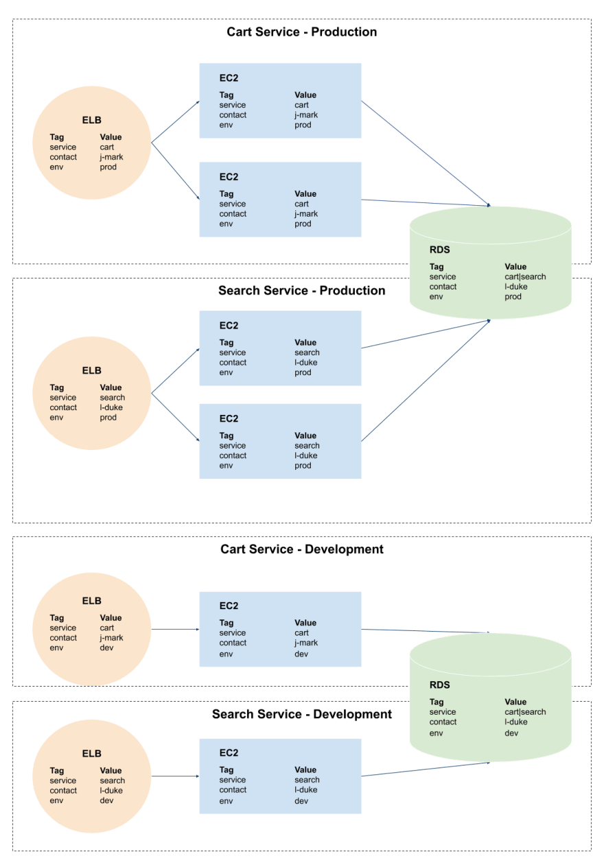 A service-based tagging strategy in AWS