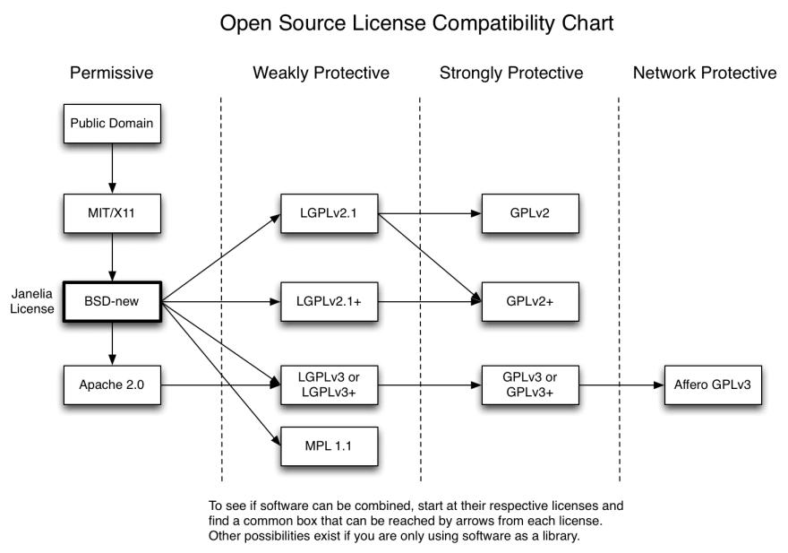 Open Source Lincenses