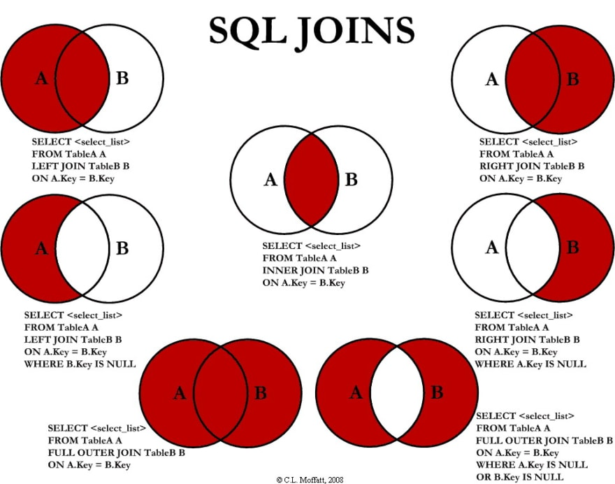 Top 5 Online Courses to Learn SQL and Database for Beginners