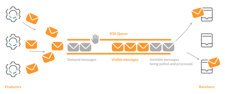 The AWS SQS producer send messages to the queue. The delayed messages wait for a bit and the rest are visible. When a receiver procesed a message it becomes invisible until it is processed and removed from the queue.