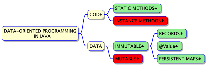 Data-Oriented Programming in Java