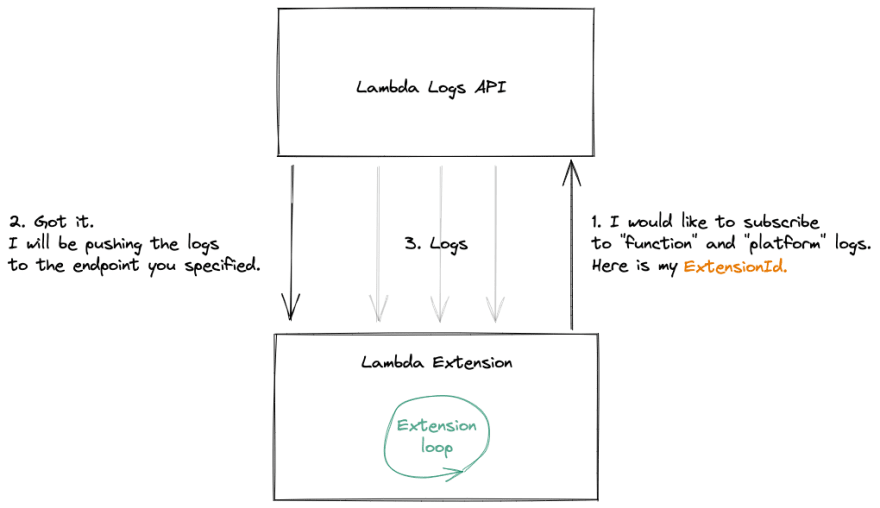 Logs API and Lambda extension communicating with each other