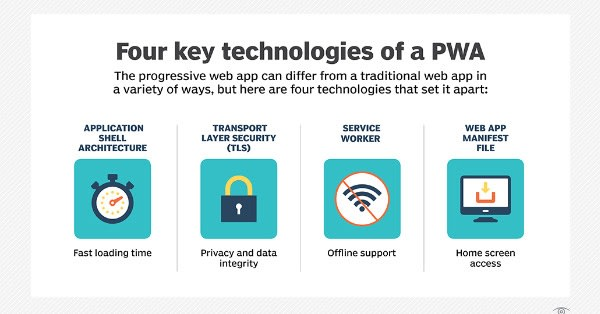 Best Ways to build Progressive Web Apps (PWA) - DEV