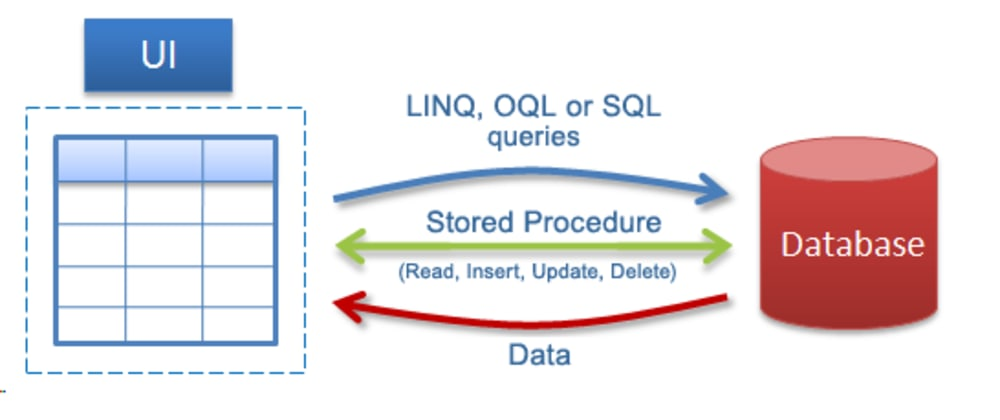 Cover image for  Business logic in Stored Procedures?