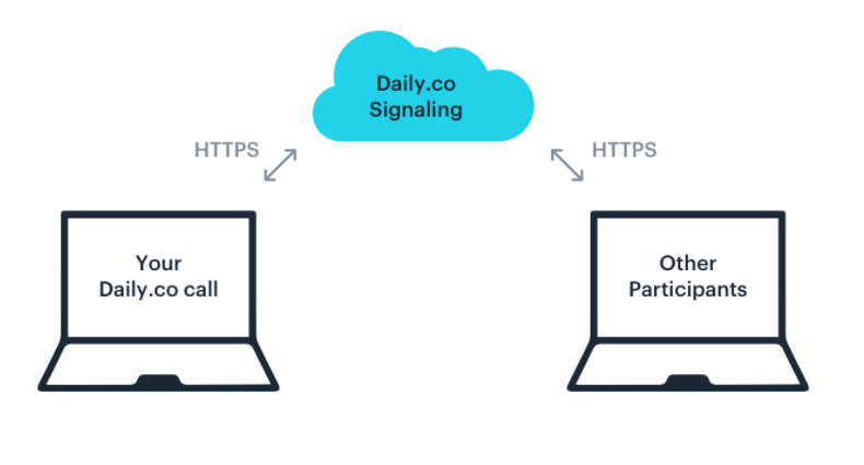 A computer connects to a signaling cloud via HTTPS