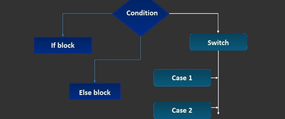 Cover image for Decision Making statements in C