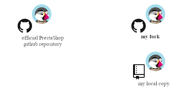 3 repositories alike