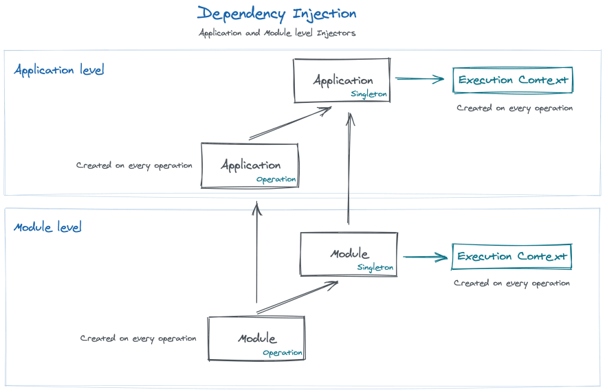 Dependency Injection hierarchy