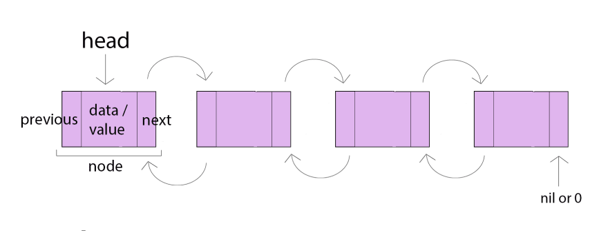 double linked link example