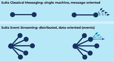 Kafka vs Legacy messaging systems