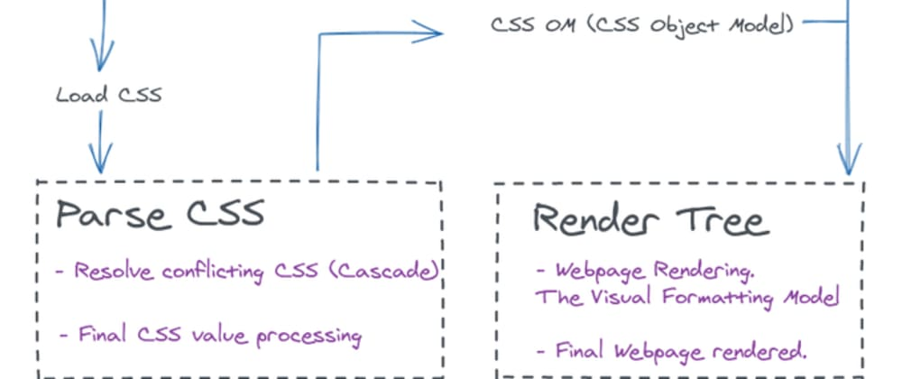 Cover image for How CSS is parsed on the browser?