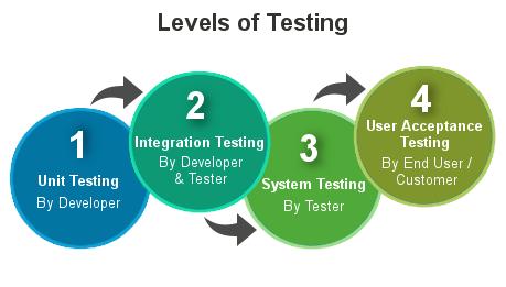 Resultado de imagem para levels testing