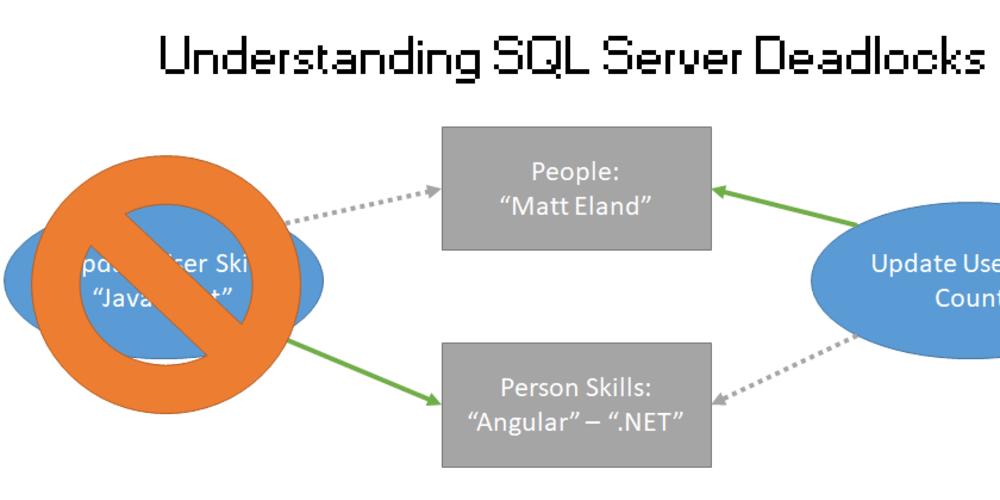 Understanding SQL Server Deadlocks