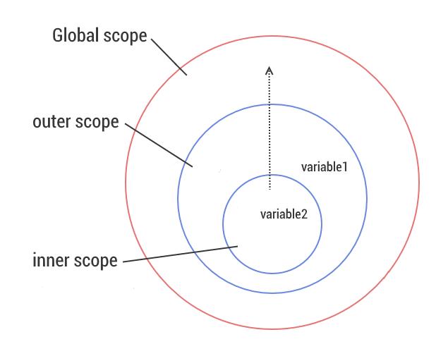Схема окружений