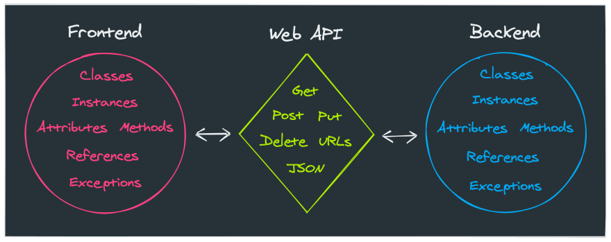Frontend + Web API + Backend
