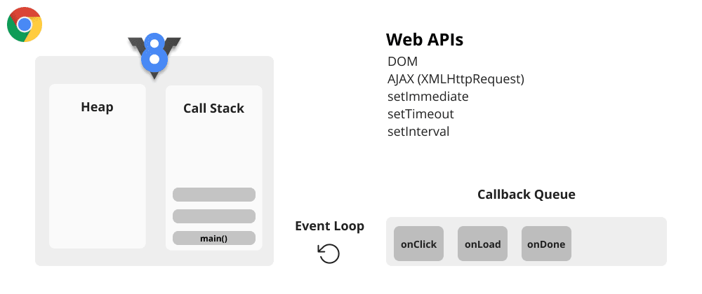 Cover image for How JavaScript Works: An Overview of JavaScript Engine, Heap, and Call Stack
