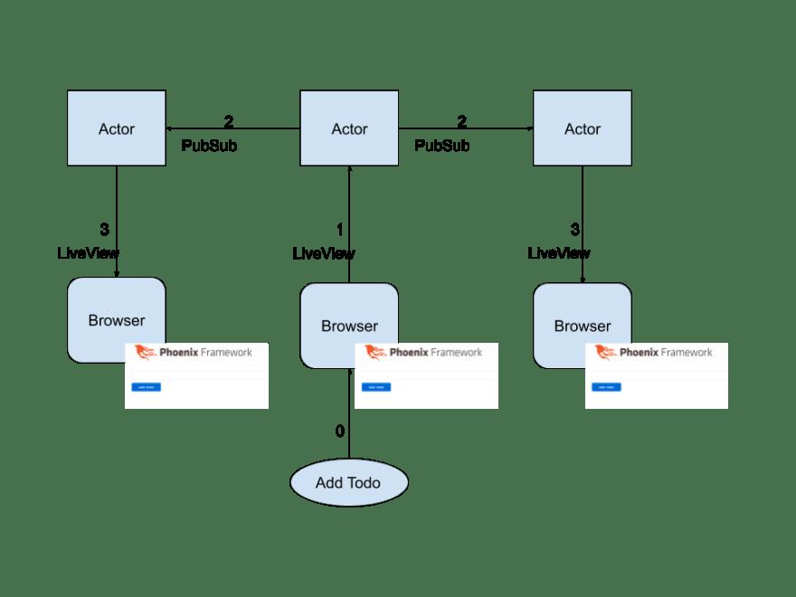ilustrasi cara kerja PubSub dalam Phoenix framework