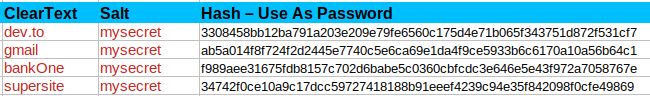sites and passwords