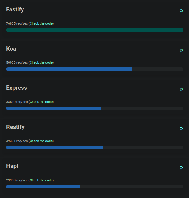 https://fastify.io/benchmarks/