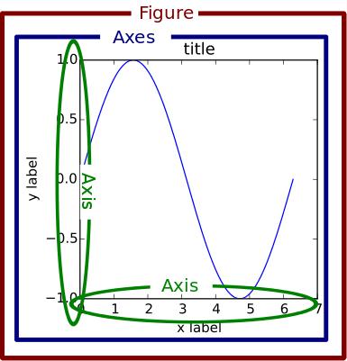 Hierarchy in matplotlib