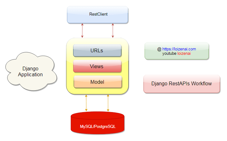 Django RestAPIs Workflow Architecture