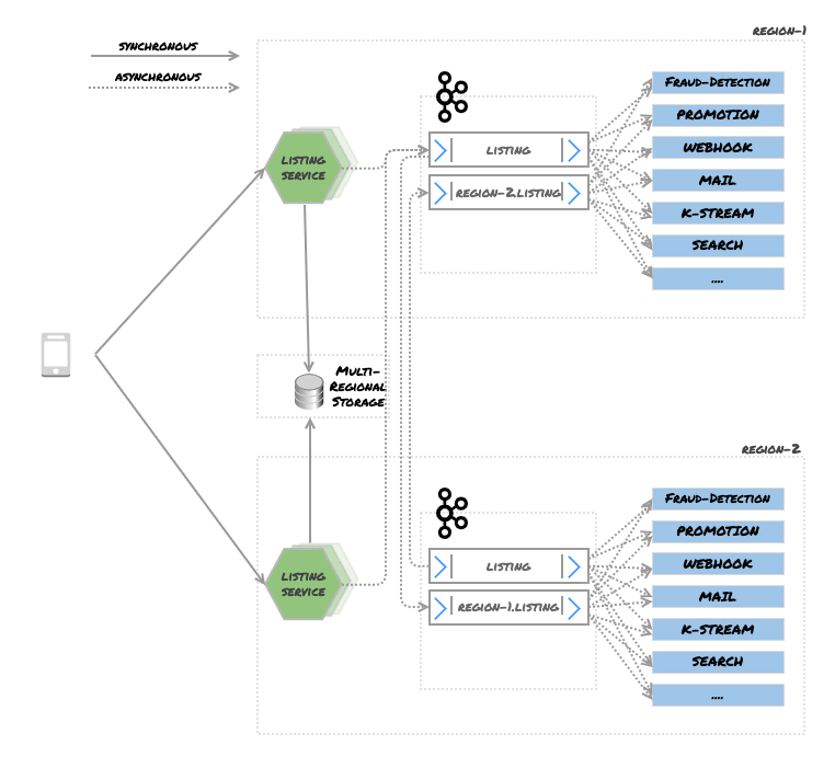 Figure 10 – Write Global / Read Local — Kafka Cluster With Mirroring Topic
