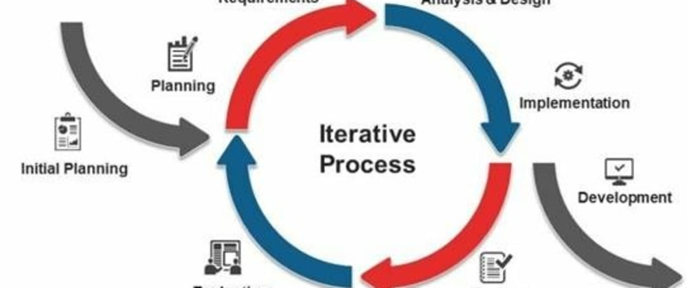 Cover image for SDLC: Iterative Model